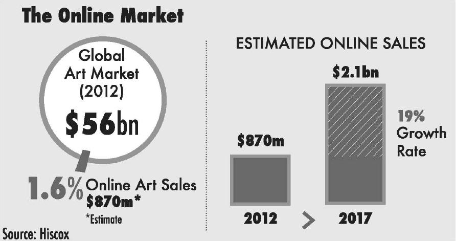 The Online Art Market