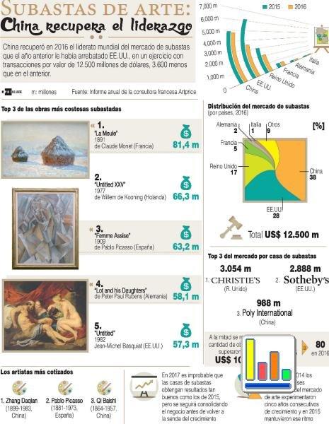 Info 2 - El mercado de subastas de antigüedades y arte crece en China