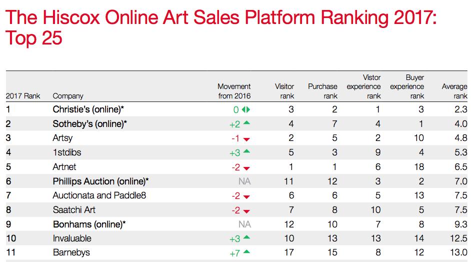 Mercado del arte online