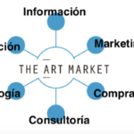 El Hub del Mercado del Arte: The Art Market