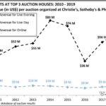 Art Market Insights- 11 mayo 2019